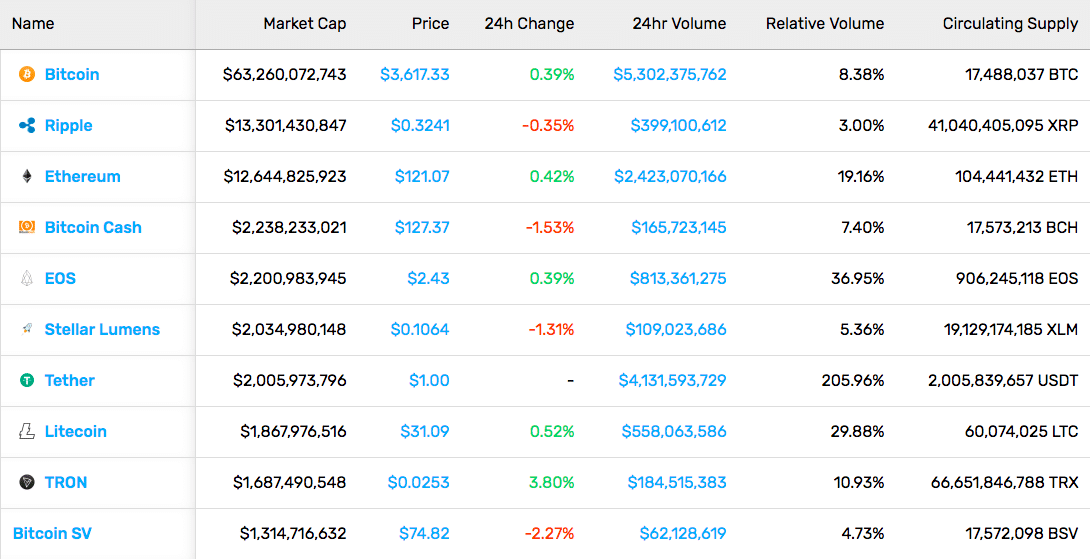 Cryptocurrency Market Stats (1/18/19)