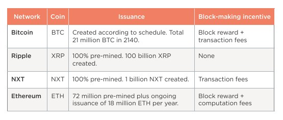 coin_issuance bitcoin ethereum ripple what is digital token