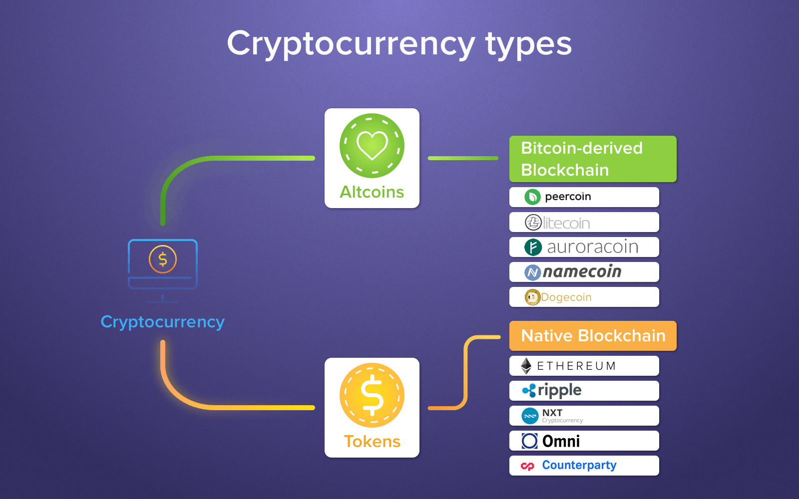 crydigital tokens ptocurrency altcoin tokens