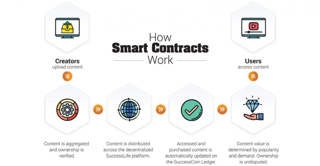 digital tokens how smart contract work