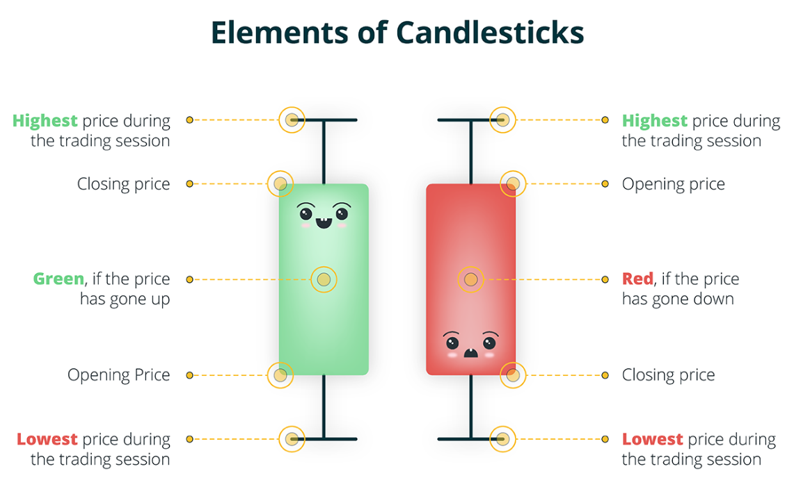 elements of candlestick how to predict crypto price trends