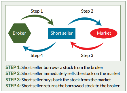shorting how to make money when the market is down