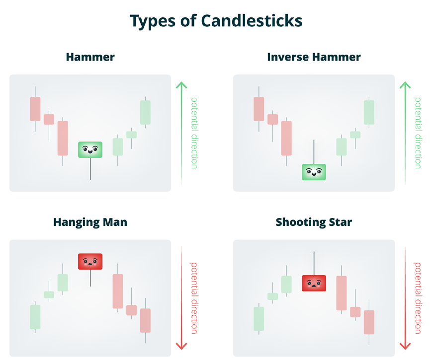 types of of candlestick how to predict crypto price trends