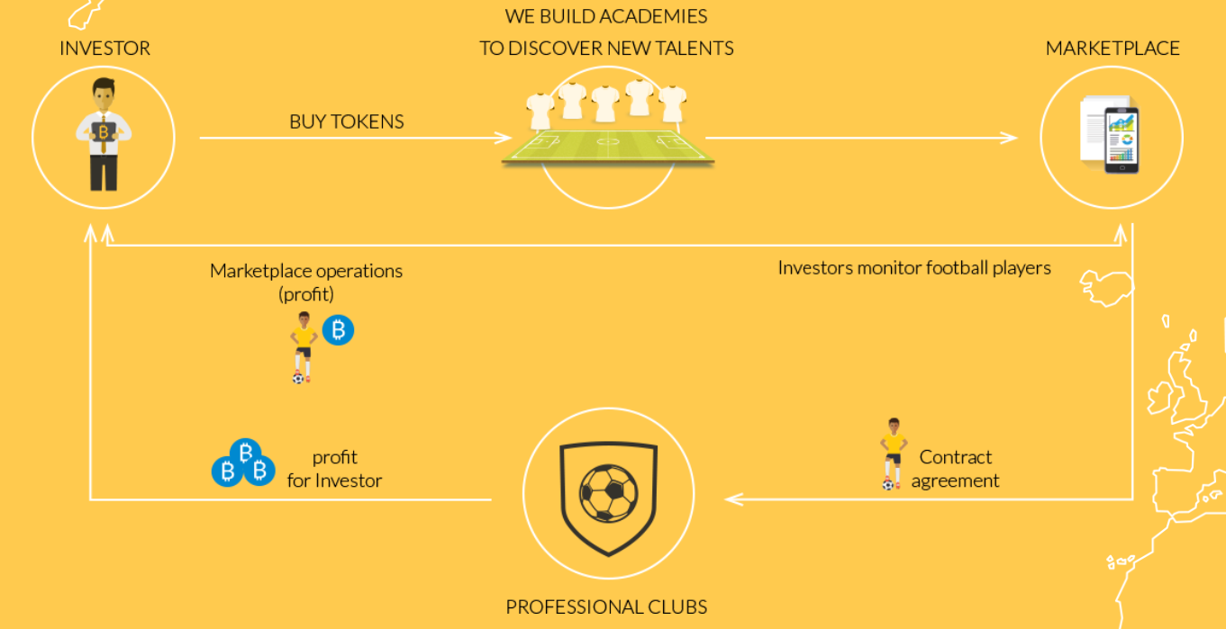 Football and blockchain: The new trend of fantasy football games bitcademy